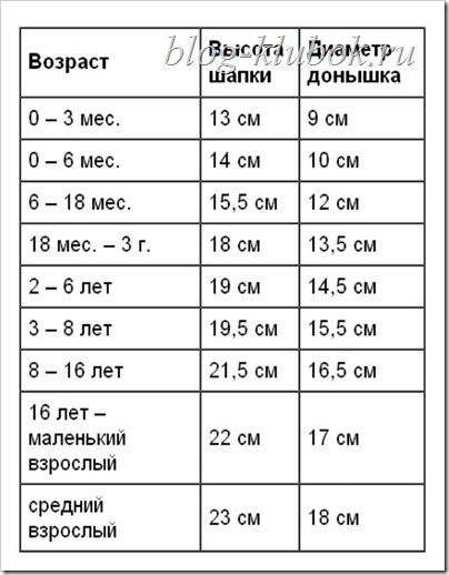 Таблица размеров шапки